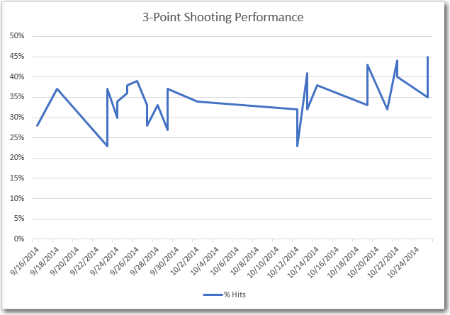 3-Point shooting percentages taken over a 6-week period