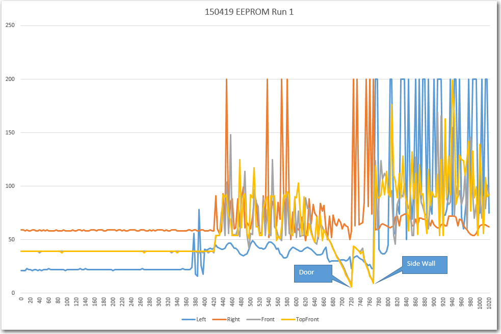 EEPROM data from Wall-E's first instrumented run