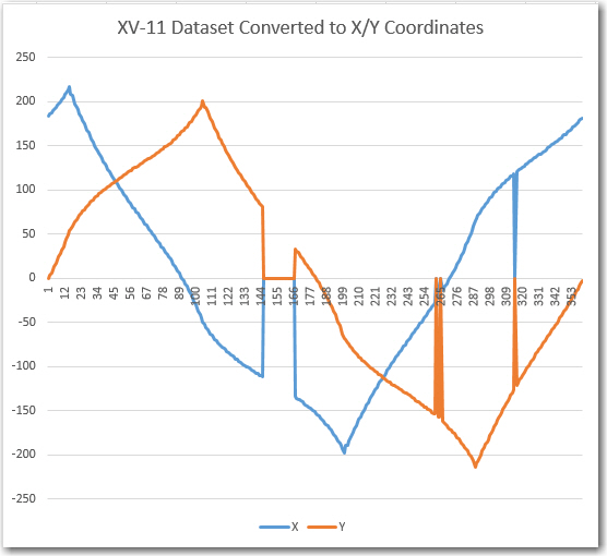 XV-11 Dataset converted to X/Y coordinate system