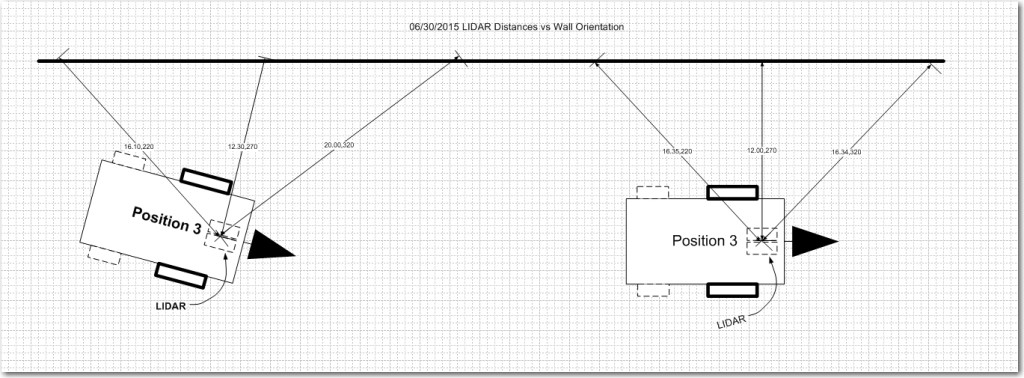 LIDAR distance measurements to a nearby long wall