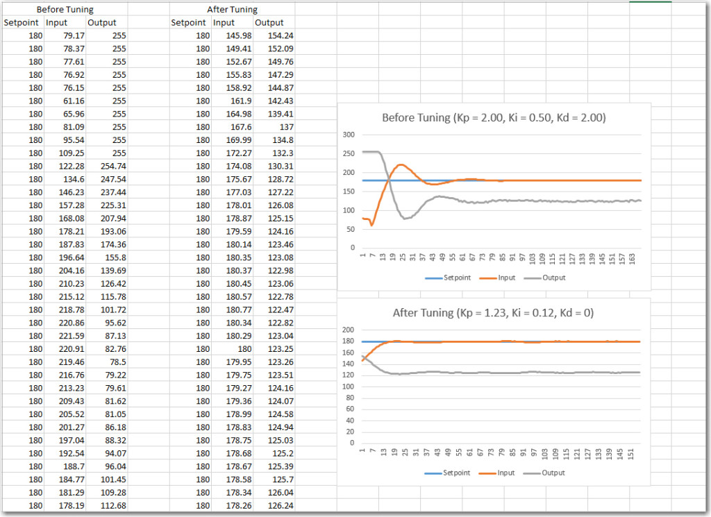 PID Autotune library example.  Data and Excel plot of before and after auto-tuning, with simulated input/output.