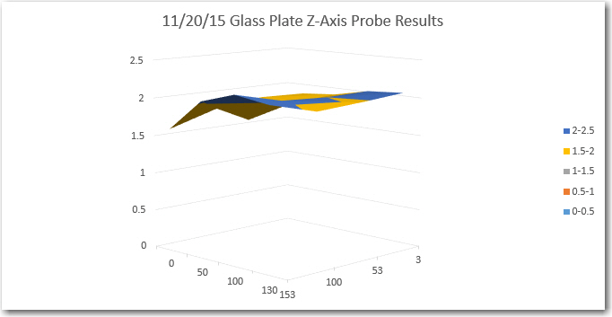 Z-axis probe sensor readings for glass plate