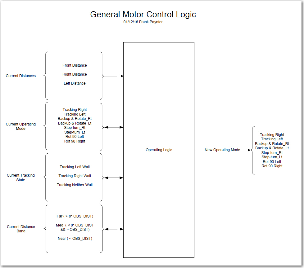 Overall Logic Diagram
