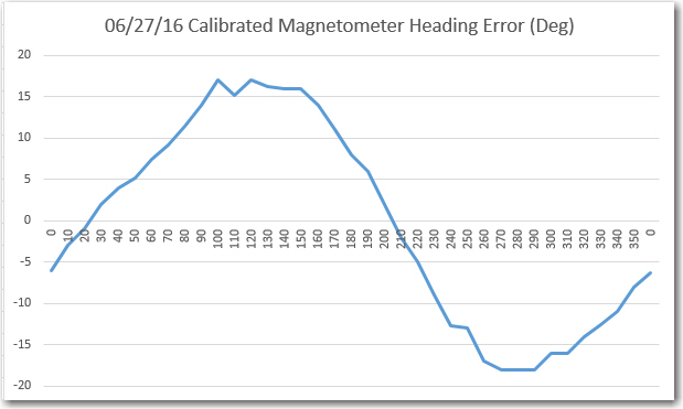 After Calibration Magnetic Heading Error