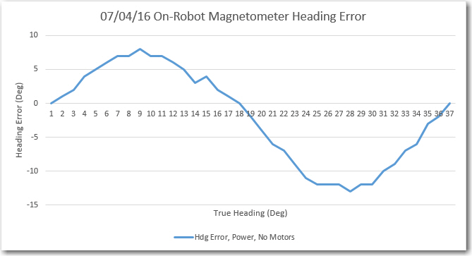 Stalk-mounted magnetometer heading error, main power, no motor drive
