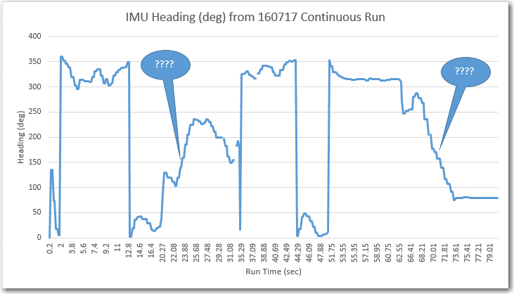 July continuous run test, showing two areas where the reported headings don't match reality