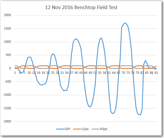 left/right Differential (Diff) and Left/Right motor speed values vs time for the 12 Nov 2016 Field Test