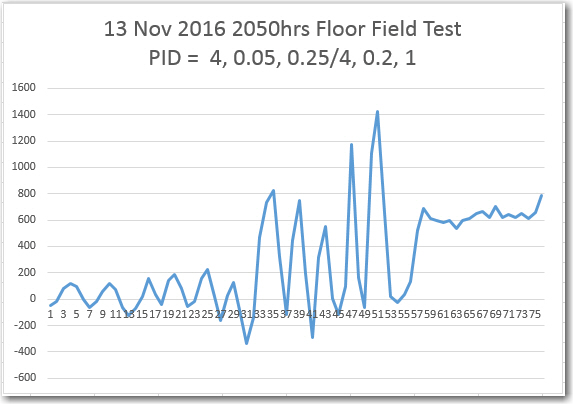 Left/Right differential from 13 November floor field test