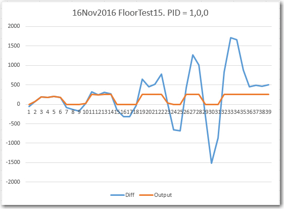 161116_floorfieldtest15data